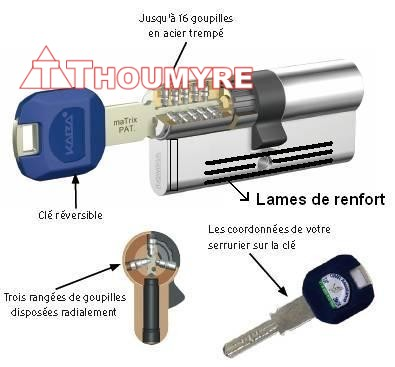 CYLINDRE KABA MATRIX + RENFORT ANTI-CASSE - 3 CLES PROTEGEES